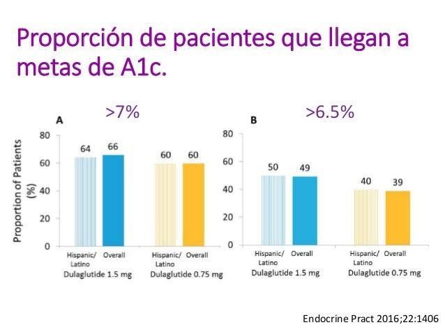 Reducción de peso Endocrine Pract 2016;22:1406