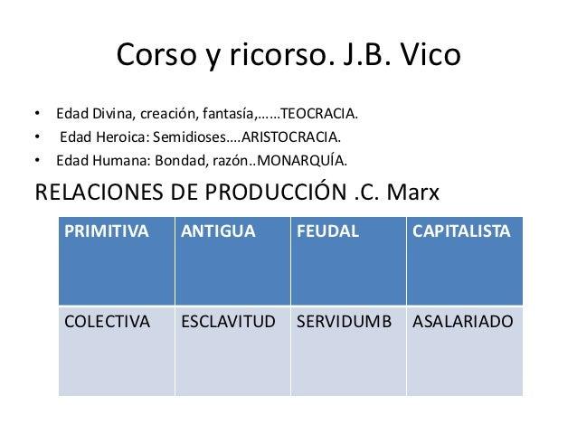 Corso y ricorso. J.B. Vico• Edad Divina, creación, fantasía,……TEOCRACIA.• Edad Heroica: Semidioses….ARISTOCRACIA.• Edad Hu...