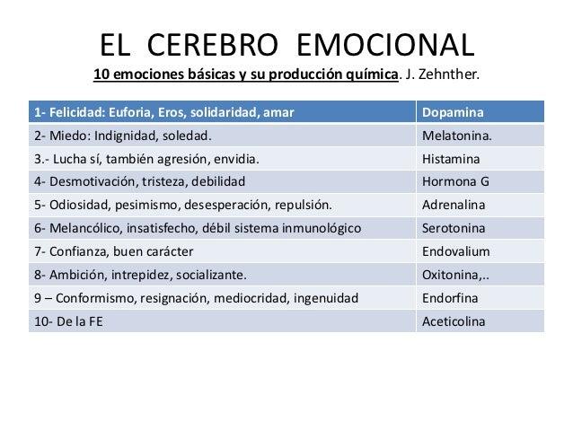 EL CEREBRO EMOCIONAL          10 emociones básicas y su producción química. J. Zehnther.1- Felicidad: Euforia, Eros, solid...