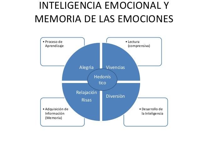 INTELIGENCIA EMOCIONAL YMEMORIA DE LAS EMOCIONES • Proceso de                                   • Lectura   Aprendizaje   ...