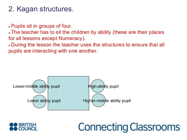 <ul><li>2. Kagan structures. </li></ul>●  Pupils sit in groups of four. ●  The teacher has to sit the children by ability ...