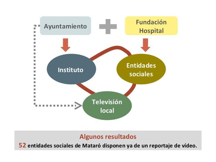 Ayuntamiento Fundación Hospital Televisión local Instituto  Entidades sociales Algunos resultados 52  entidades sociales d...