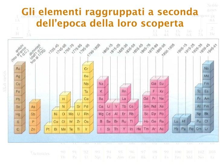 La tavola periodica degli elementi tra terra e spazio - Tavola periodica degli elementi ...