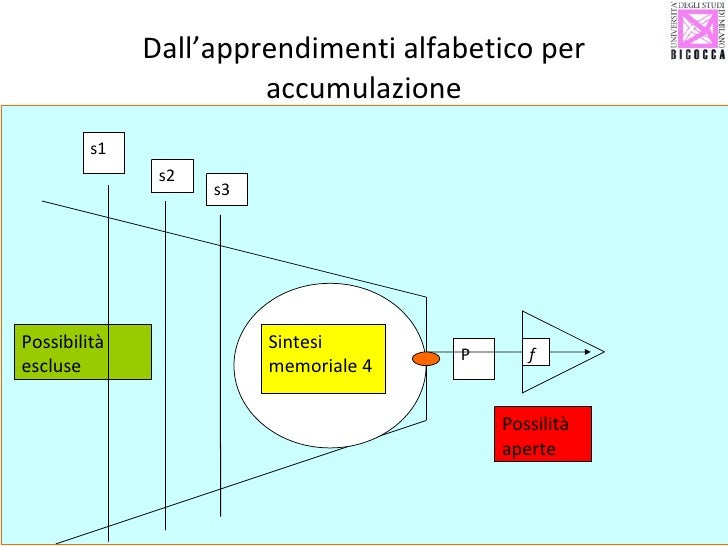 Dall'apprendimenti alfabetico per accumulazione Possibilità escluse Sintesi memoriale 4 P  Possilità  aperte f s1 s2 s3