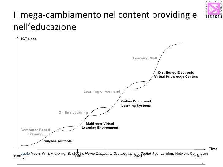 Il mega-cambiamento nel content providing e nell'educazione quote  Veen, W. & Vrakking, B. (2006).  Homo Zappiens, Growing...
