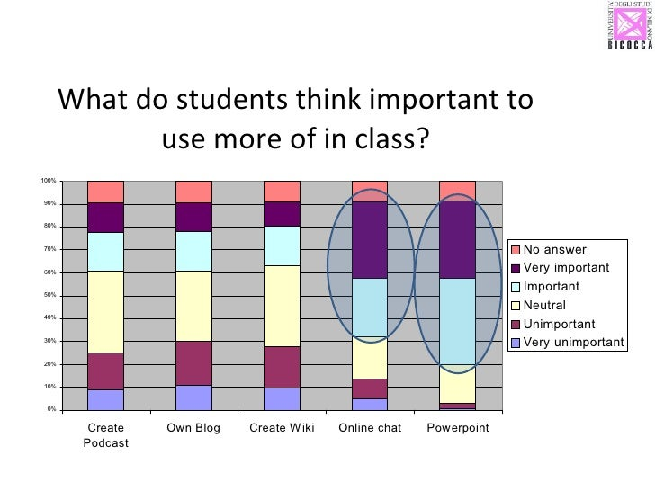 What do students think important to use more of in class?