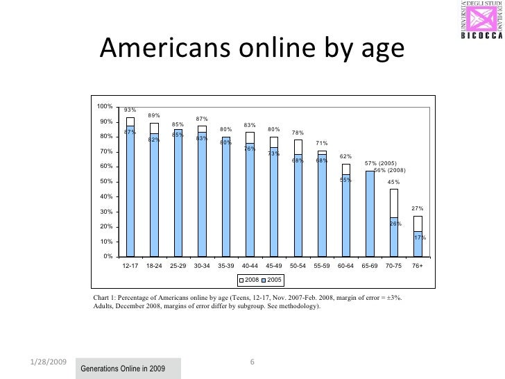 Americans online by age 1/28/2009 Chart 1: Percentage of Americans online by age (Teens, 12-17, Nov. 2007-Feb. 2008, margi...