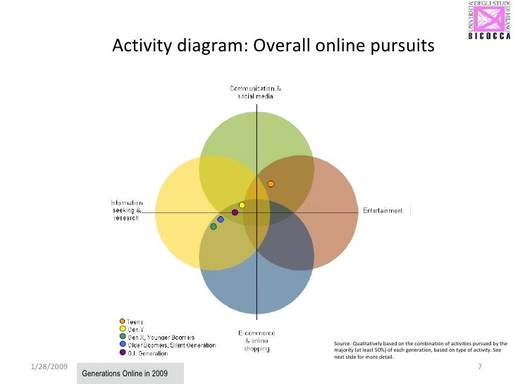 Activity diagram: Overall online pursuits 1/28/2009 Generations Online in 2009 Source: Qualitatively based on the combinat...