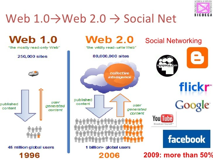 Web 1.0->Web 2.0 -> Social Net  2009: more than 50% Social Networking