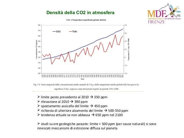 Densità della CO2 in atmosfera  limite posto precedente al 2010  350 ppm  rilevazione al 2010  390 ppm  spostamento a...