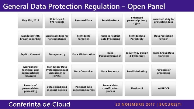 23 NOIEMBRIE 2017 | BUCUREȘTI General Data Protection Regulation – Open Panel May 25th, 2018 99 Articles & 173 Recitals Pe...