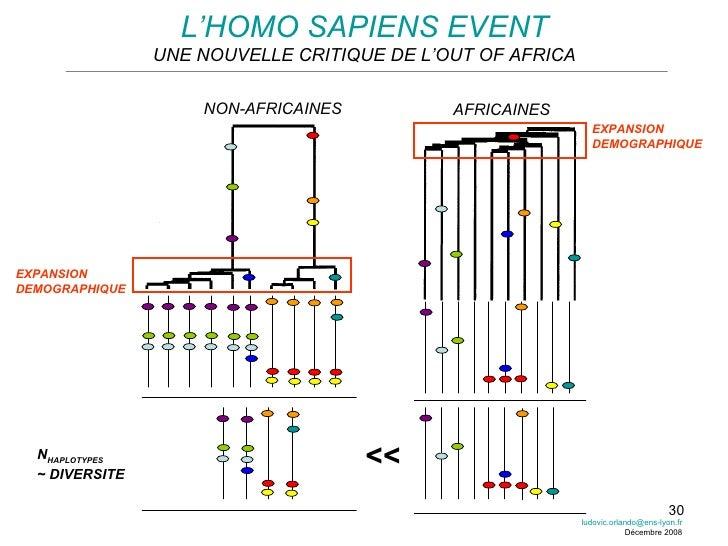 L'HOMO SAPIENS EVENT UNE NOUVELLE CRITIQUE DE L'OUT OF AFRICA N HAPLOTYPES ~ DIVERSITE << NON-AFRICAINES AFRICAINES EXPANS...