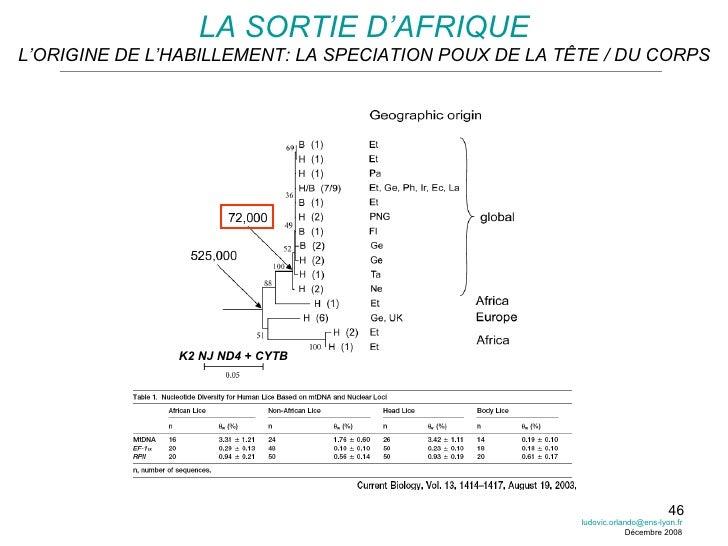 LA SORTIE D'AFRIQUE L'ORIGINE DE L'HABILLEMENT: LA SPECIATION POUX DE LA TÊTE / DU CORPS K2 NJ ND4 + CYTB H [email_address...