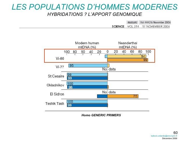 LES POPULATIONS D'HOMMES MODERNES HYBRIDATIONS ? L'APPORT GENOMIQUE Homo GENERIC PRIMERS [email_address] Décembre 2008