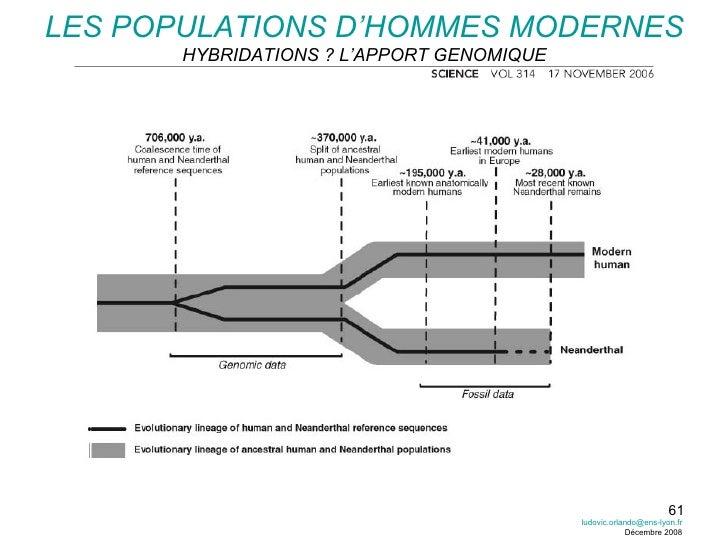 LES POPULATIONS D'HOMMES MODERNES HYBRIDATIONS ? L'APPORT GENOMIQUE [email_address] Décembre 2008