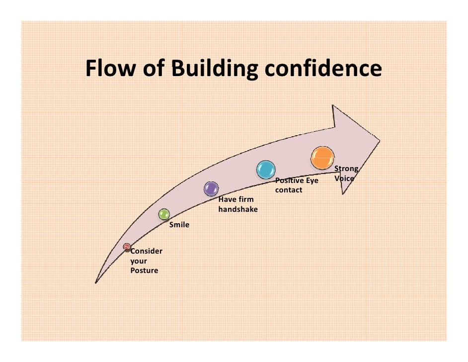 Flow of Building confidence FlowofBuildingconfidence                                                        Strong    ...