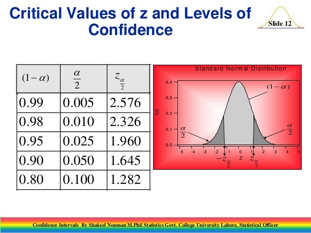 Confidence interval for T value table 99 confidence