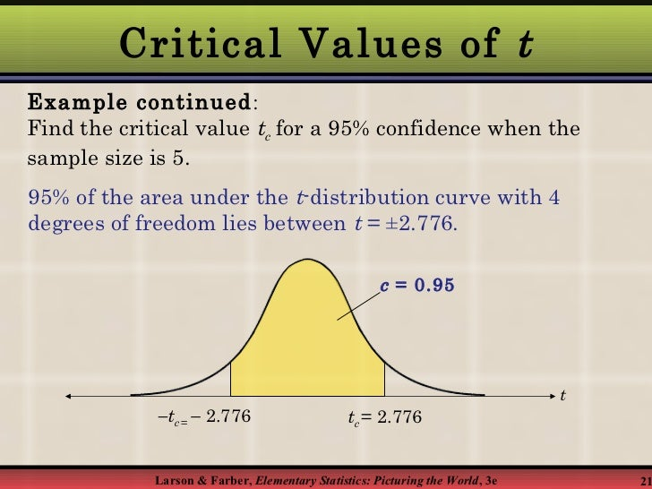 T distribution confidence interval related keywords for T table 99 confidence interval