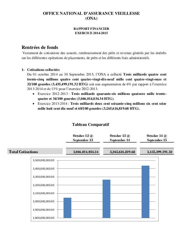 OFFICE NATIONAL D'ASSURANCE VIEILLESSE (ONA) RAPPORT FINANCIER EXERCICE 2014-2015 Rentrées de fonds Versement de cotisatio...