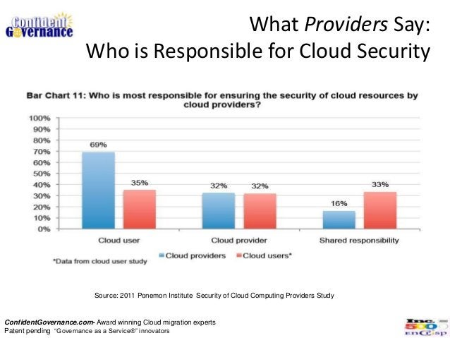 What Providers Say:                       Who is Responsible for Cloud Security                          Source: 2011 Pone...