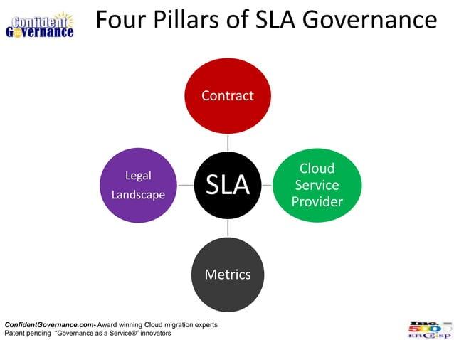 Four Pillars of SLA Governance                                                         Contract                           ...