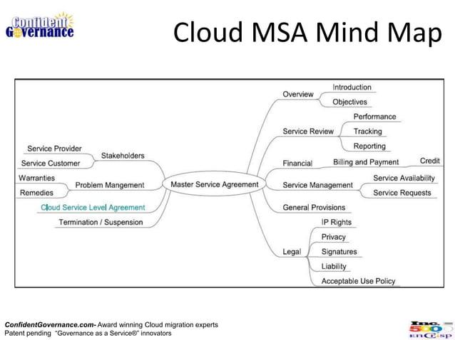 "Cloud MSA Mind MapConfidentGovernance.com- Award winning Cloud migration expertsPatent pending ""Governance as a Service®"" ..."