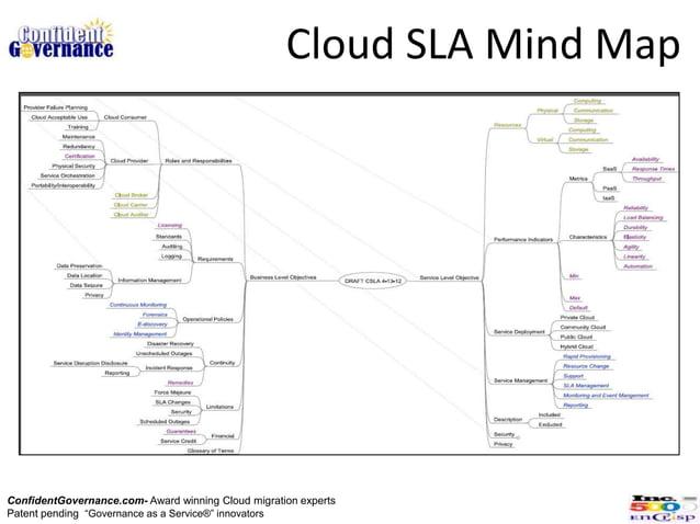 "Cloud SLA Mind MapConfidentGovernance.com- Award winning Cloud migration expertsPatent pending ""Governance as a Service®"" ..."