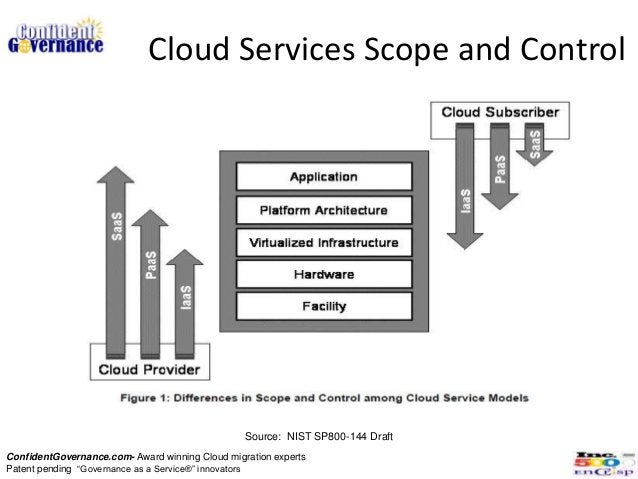 Cloud Services Scope and Control                                                 Source: NIST SP800-144 DraftConfidentGove...