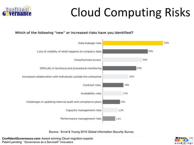 Cloud Computing Risks                               Source: Ernst & Young 2010 Global Information Security Survey         ...