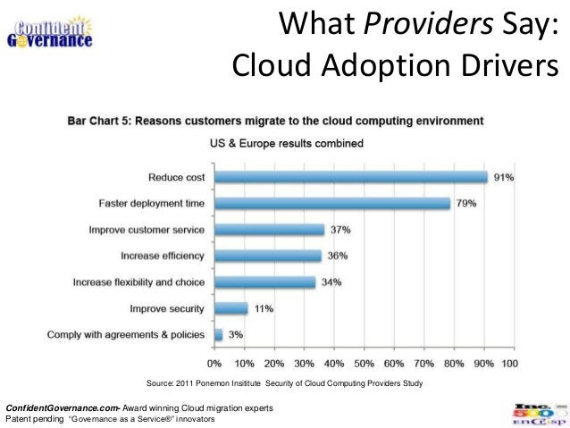 What Providers Say:                                                      Cloud Adoption Drivers                           ...