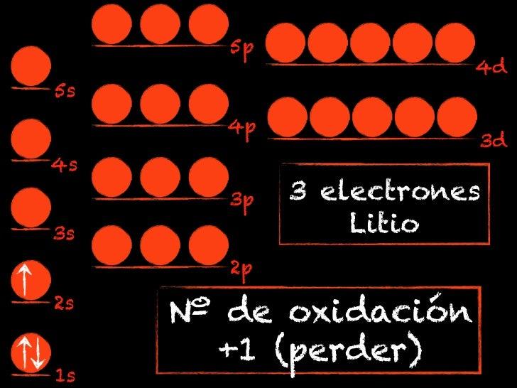 5p                        4d5s       4p                        3d4s        3p   3 electrones3s               Litio        ...