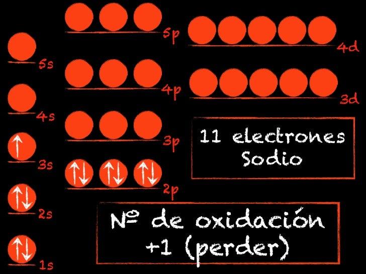5p                         4d5s        4p                         3d4s        3p   11 electrones3s               Sodio    ...