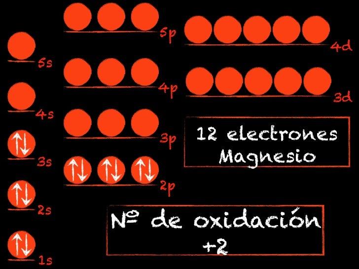 5p                         4d5s        4p                         3d4s        3p   12 electrones3s             Magnesio   ...