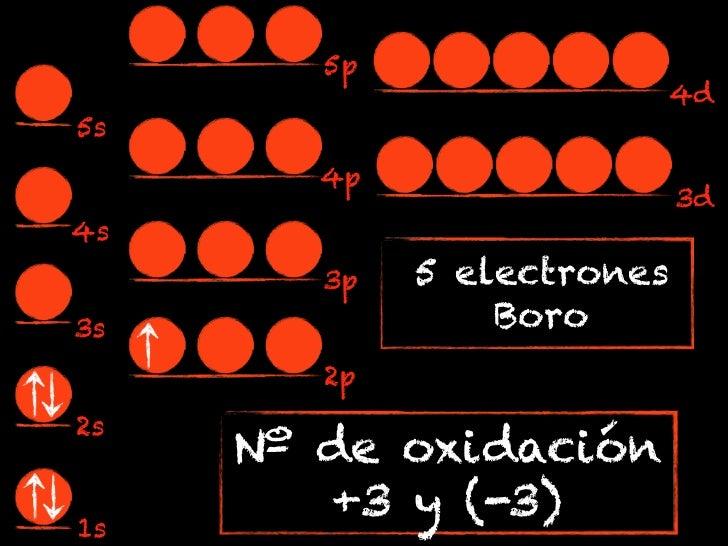 5p                        4d5s        4p                            3d4s        3p   5 electrones3s               Boro    ...