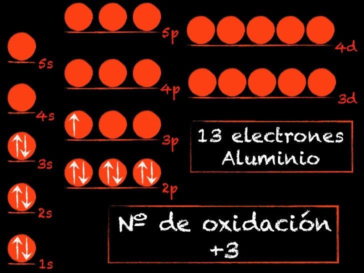 5p                         4d5s       4p                         3d4s        3p   13 electrones3s             Aluminio    ...