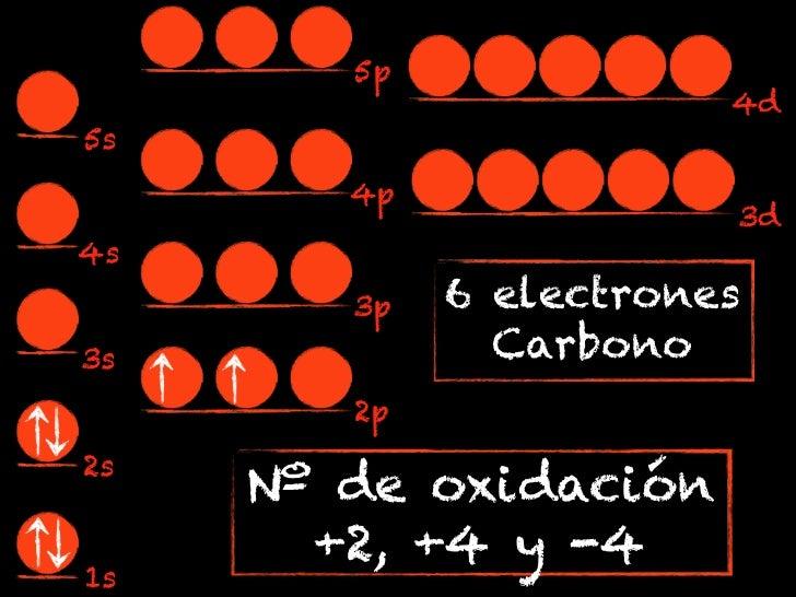 5p                        4d5s        4p                        3d4s        3p   6 electrones3s             Carbono       ...