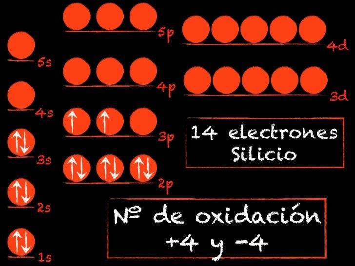 5p                        4d5s        4p                         3d4s        3p   14 electrones3s              Silicio    ...