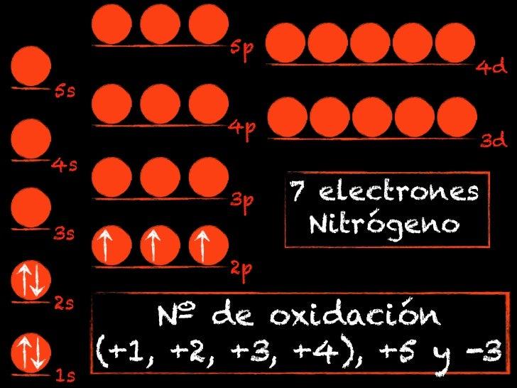 5p                             4d5s             4p                             3d4s             3p   7 electrones3s       ...