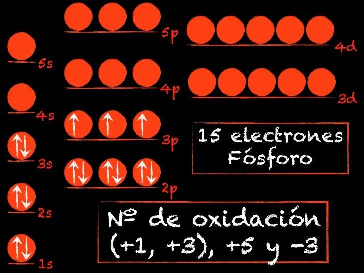5p                          4d5s         4p                          3d4s         3p   15 electrones3s               Fósfo...