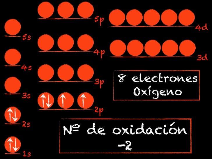 5p                        4d5s        4p                        3d4s        3p   8 electrones3s             Oxígeno       ...