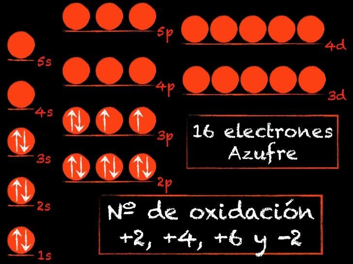 5p                         4d5s        4p                         3d4s        3p   16 electrones3s              Azufre    ...