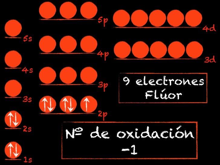 5p                        4d5s        4p                        3d4s        3p   9 electrones3s              Flúor        ...