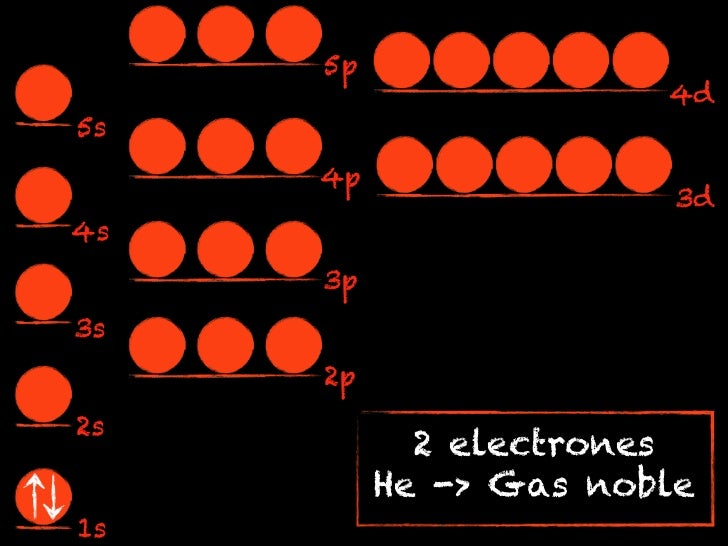 5p                       4d5s     4p                        3d4s     3p3s     2p2s            2 electrones          He -> ...