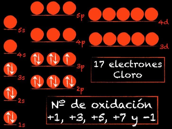 5p                           4d5s         4p                           3d4s          3p   17 electrones3s                 ...