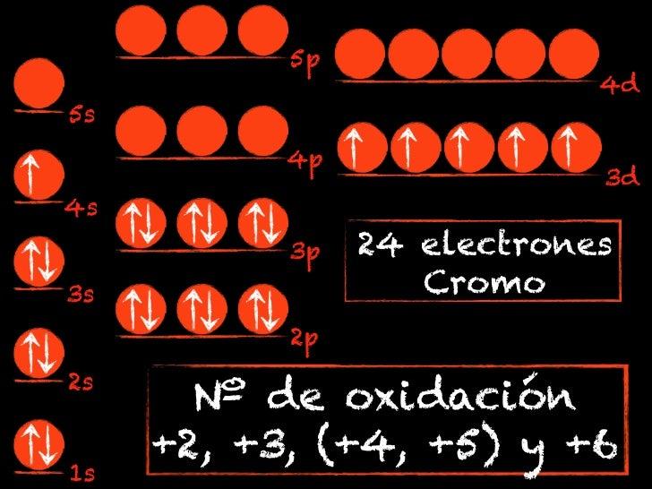 5p                            4d5s           4p                            3d4s           3p   24 electrones3s            ...
