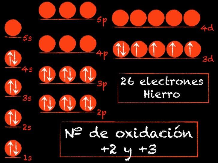 5p                         4d5s        4p                         3d4s        3p   26 electrones3s               Hierro   ...