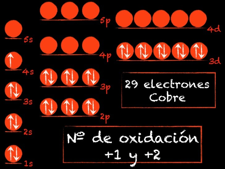 5p                         4d5s        4p                         3d4s        3p   29 electrones3s               Cobre    ...