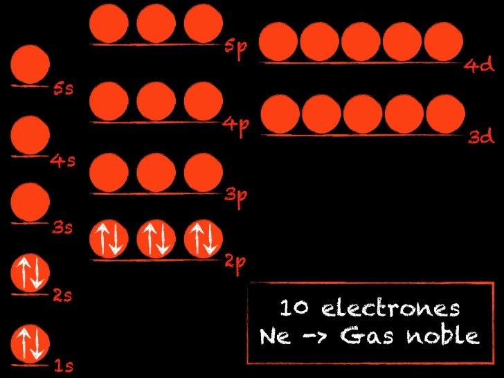 5p                       4d5s     4p                        3d4s     3p3s     2p2s           10 electrones          Ne -> ...