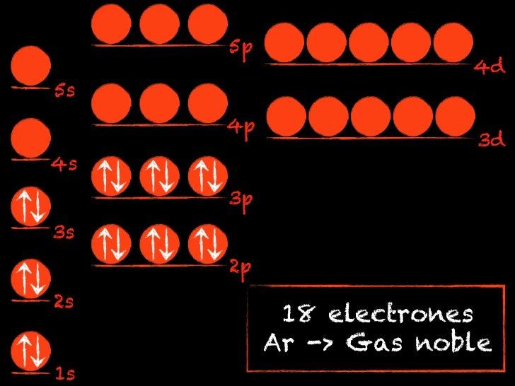 5p                       4d5s     4p                        3d4s     3p3s     2p2s           18 electrones          Ar -> ...