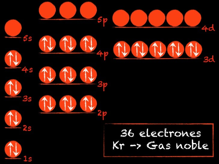 5p                       4d5s     4p                        3d4s     3p3s     2p2s           36 electrones          Kr -> ...